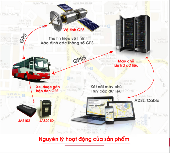 Thiết bị giám sát lịch trình Viettel - Công nghệ cải thiện thực trạng giao thông!