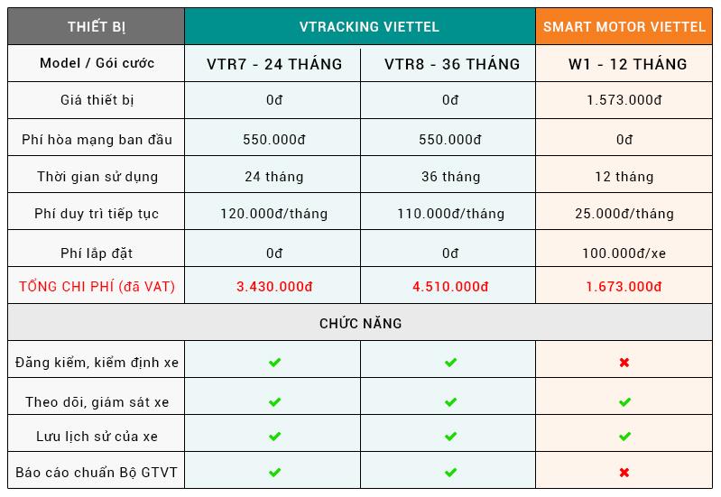 Bảng giá thiết bị giám sát hành trình
